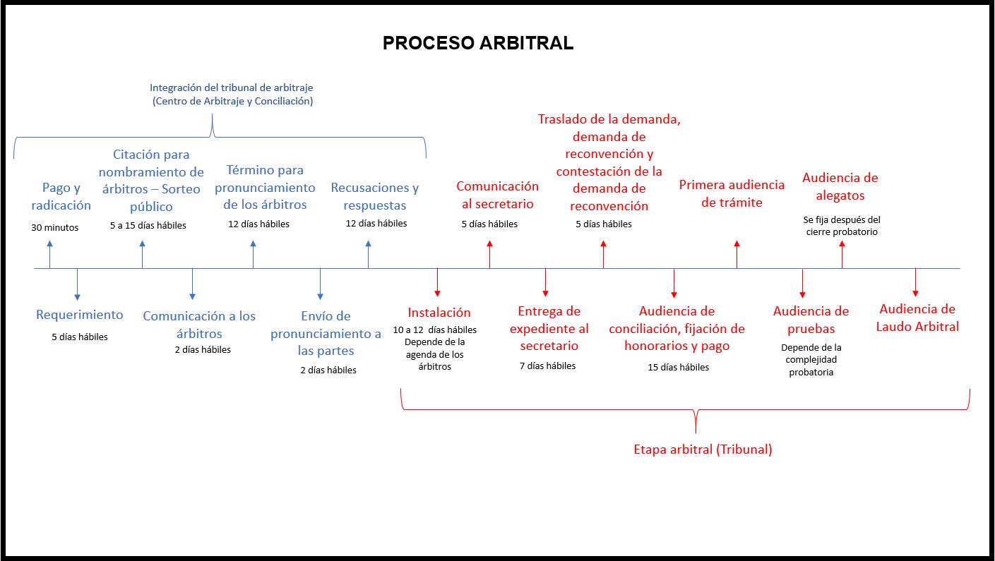 mapa mental porceso arbitral