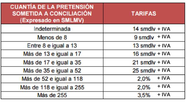 Tarifas Centro De Arbitraje Y Conciliaci 243 N